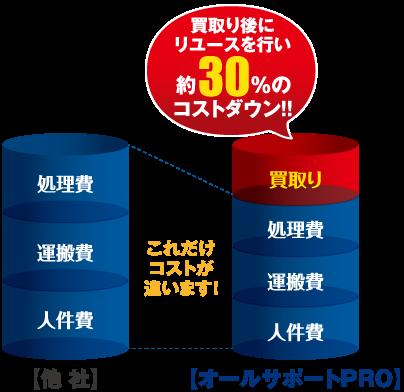 """オールサポートPROは""""徹底買取り""""と""""リサイクル輸出""""2つのシステムでお客様の負担を軽減致します。"""