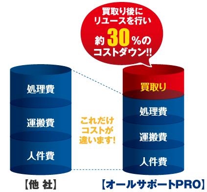 オールサポートPROは、遺品整理サービス・料金に自信があります!!まずは比べてください。